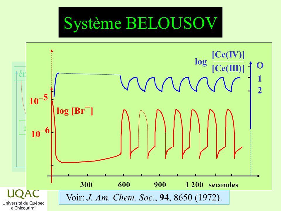 Système BELOUSOV [Ce(IV)] log [Ce(III)] O 1 2 10-5 log [Br-] 10-6